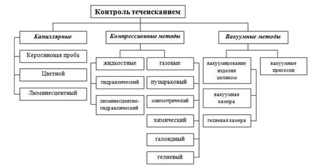 Книге контроль по методам проведения обследования трудоустройство